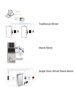 Access Control System Overview - Basics of Access Control on