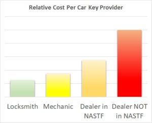 How Much Does It Cost to Get a Car Key Made? |